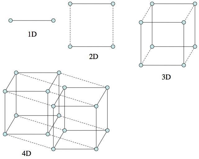Bienvenidos a la cuarta dimensión. ¿Qué es el 4D? - El Blog de Pato ...