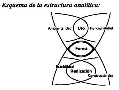 esquema de la estructura analitica